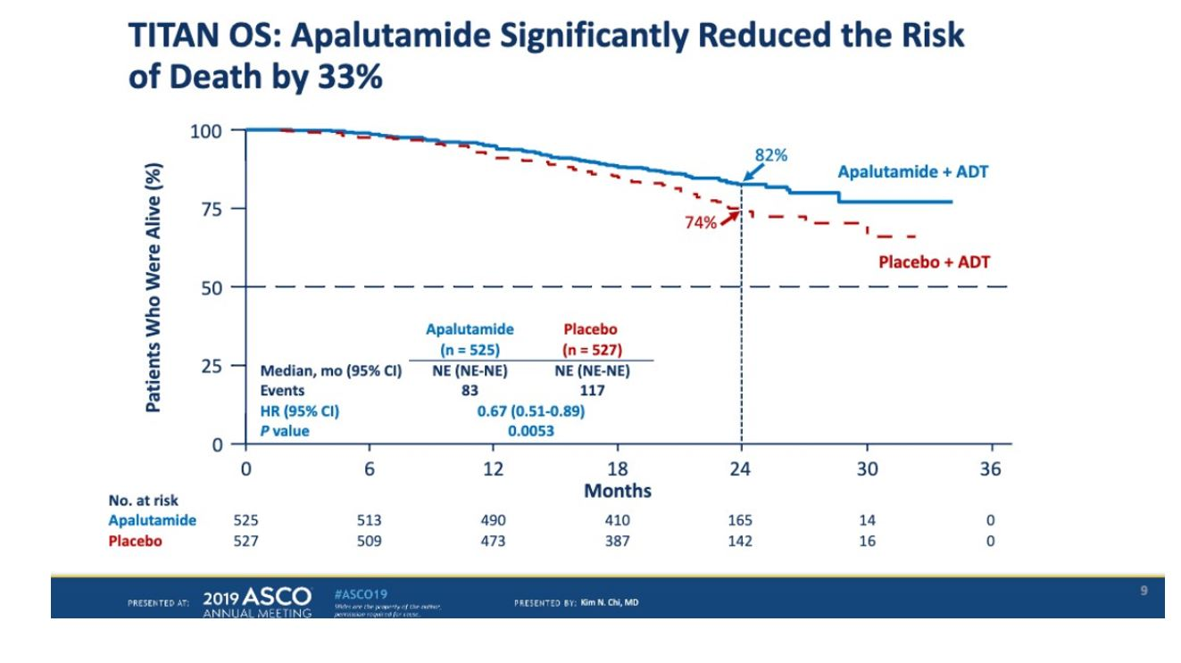 ASCO 2019 TITAN OS APA death risk