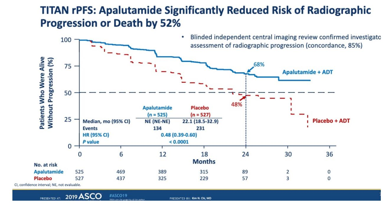 ASCO 2019 TITAN rPFS APA reduction