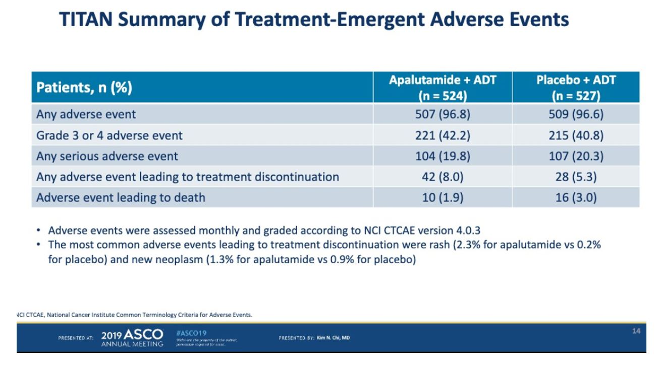 ASCO 2019 TITAN treatment emergent adv events