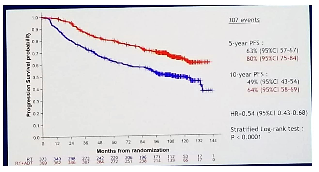 ASCO 2019: Interest of Short Hormonotherapy Associated with