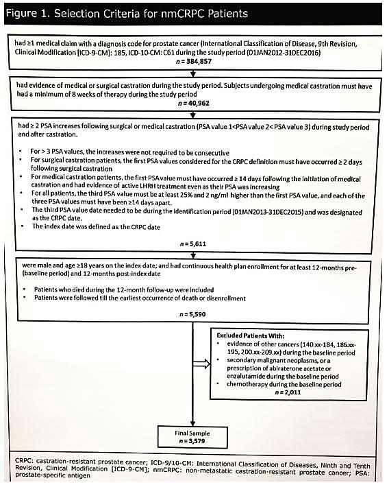 Código ICD 9 para el cáncer de próstata con metástasis