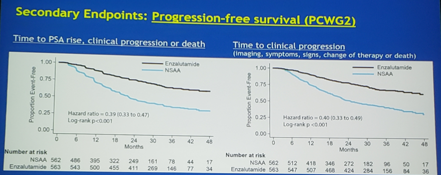 ASCO2019_PCWG2_survival.png