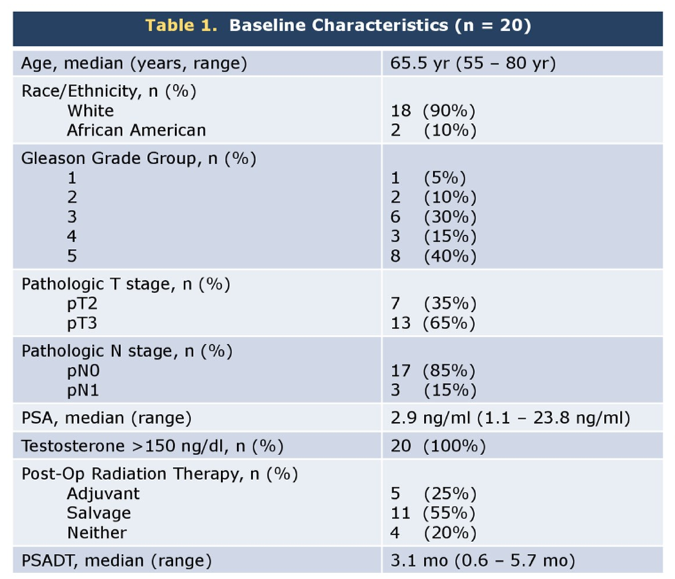 ASCO2019_table1_poster157.png