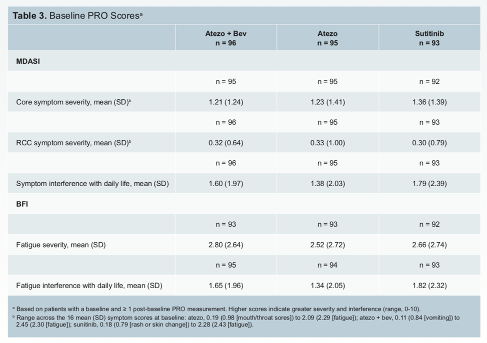 ASCO2019_table3_4515.png