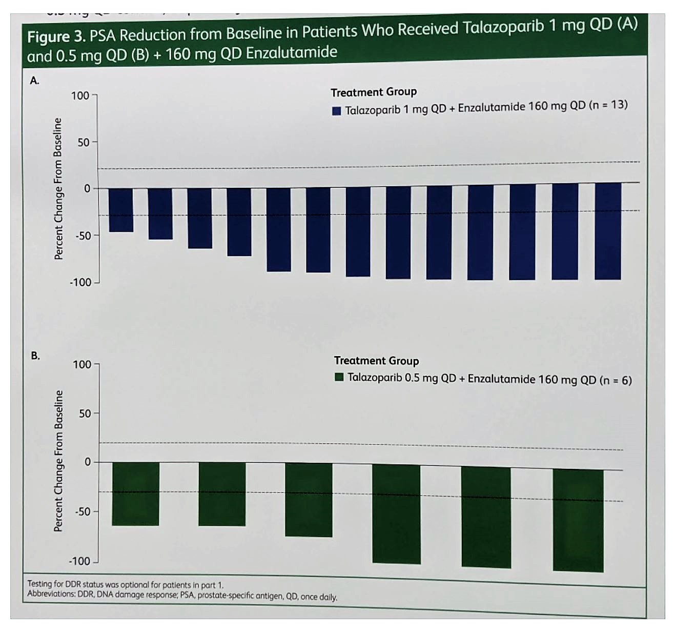 ASCO 2019 PSA reduction from baseline