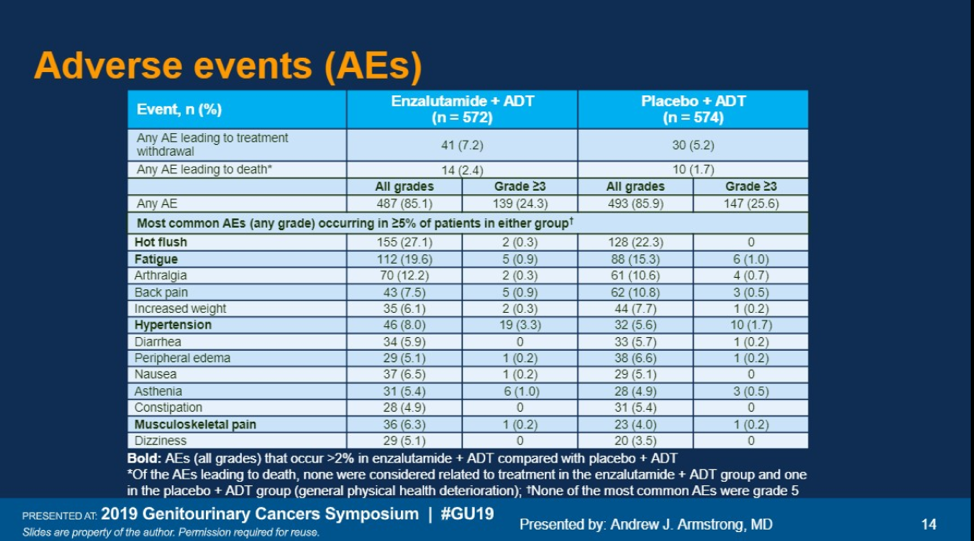ASCO GU 2019 Adverse Events