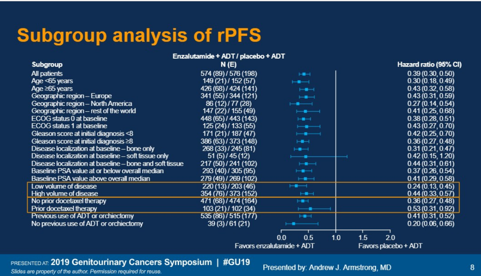 ASCO GU 2019 Subgroup Analysis of rPFS