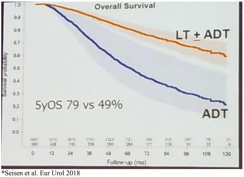 ASCO GU 2019 local therapy androgen deprivation therapy