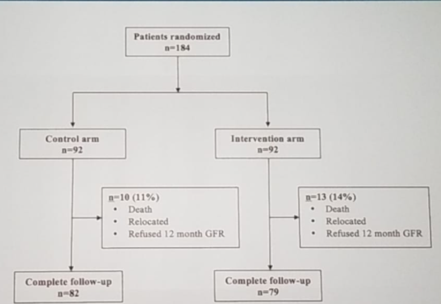 AUA2019_Renal Hypothermia during Partial Nephrectomy_1.png