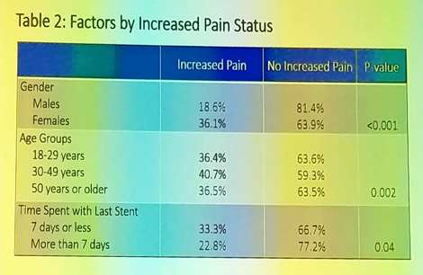 AUA2019_UroToday_Stent Duration and Increased Pain in the Hours After Ureteral Stent Removal_1.png