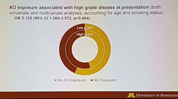 Aua 2018 The Impact Of Agent Orange Exposure On Bladder Cancer