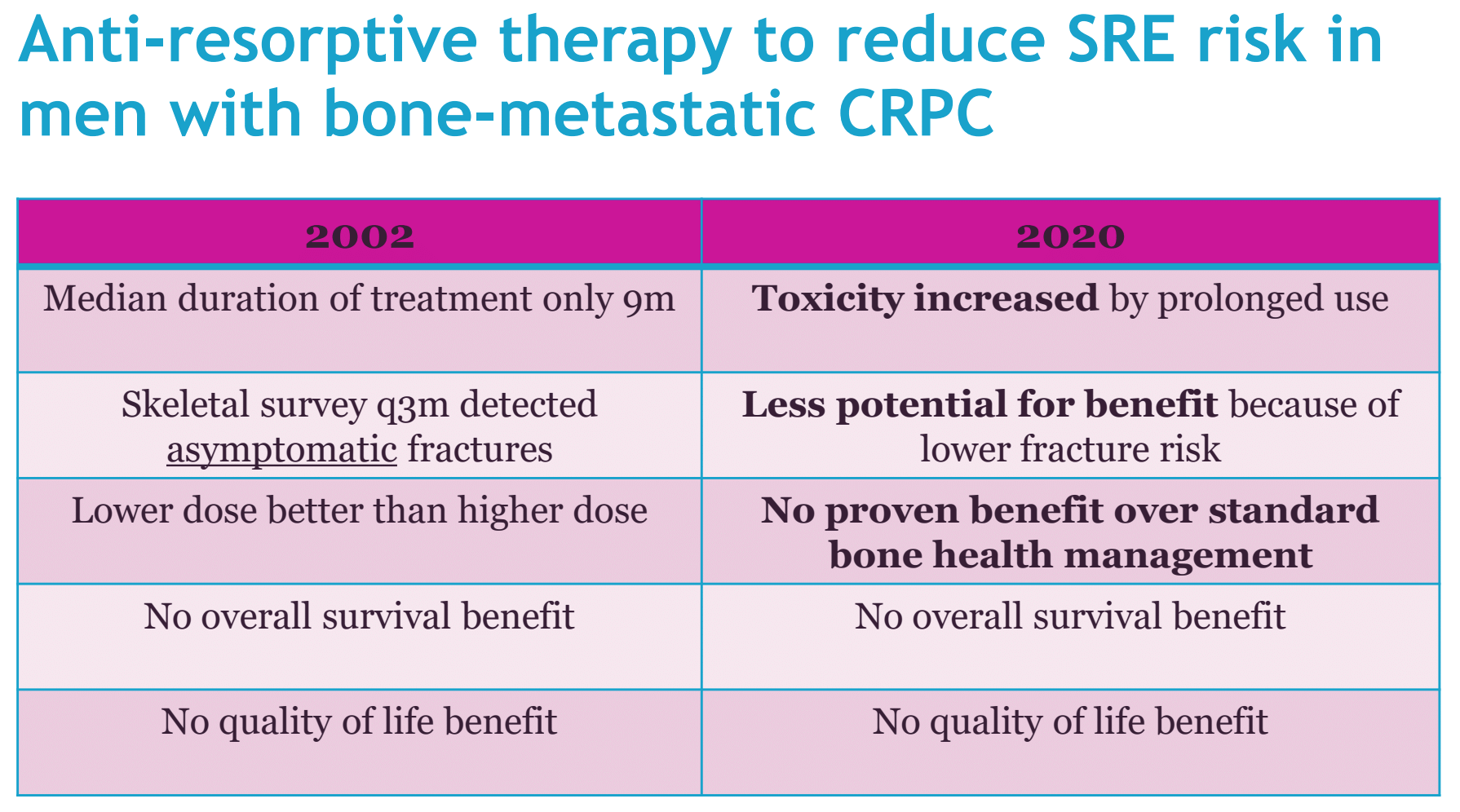 Anti Resorptive Therapy