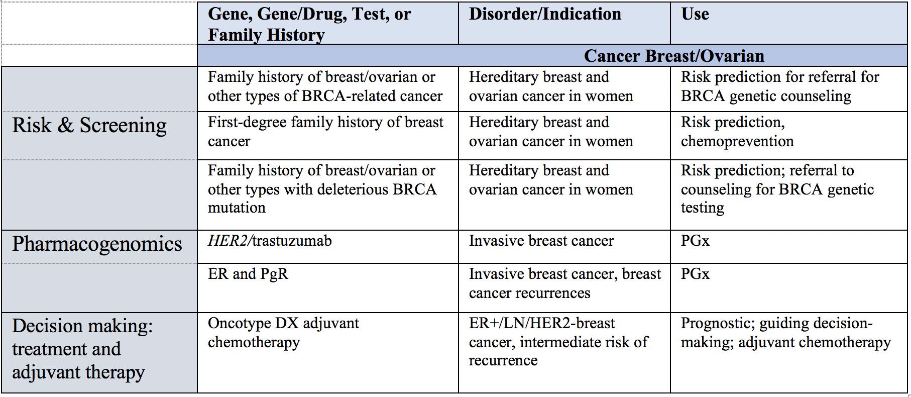 Aua 2020 Genetics In Prostate Cancer Identification Of Inherited Prostate Cancer Risk