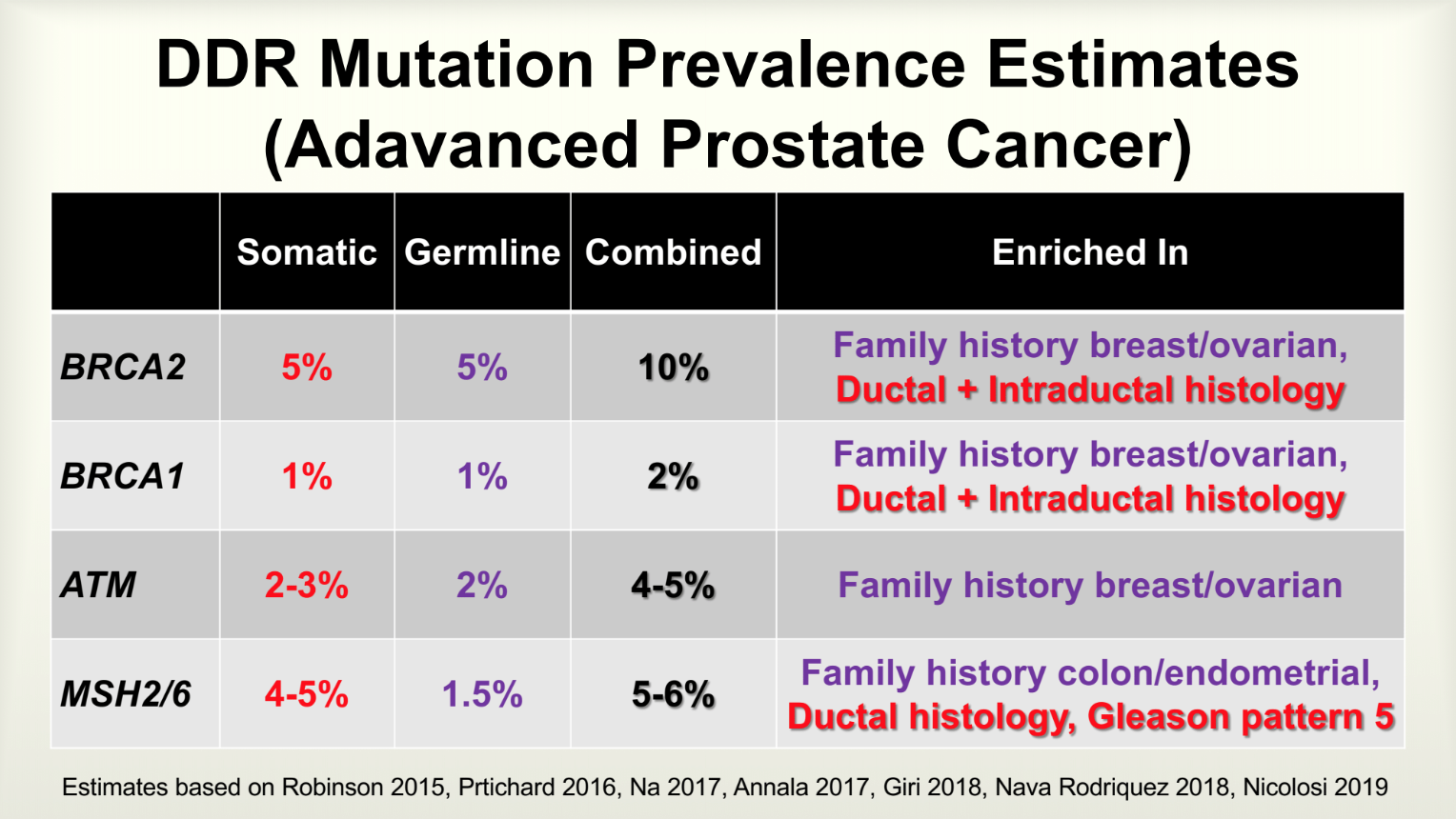 DDR Mutations Prevalence Estimations