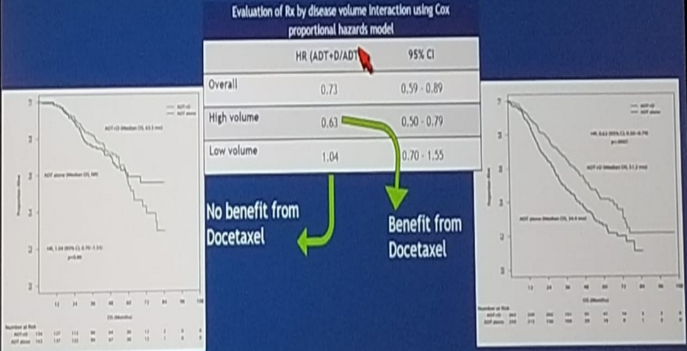 Docetaxel disease burden benefit
