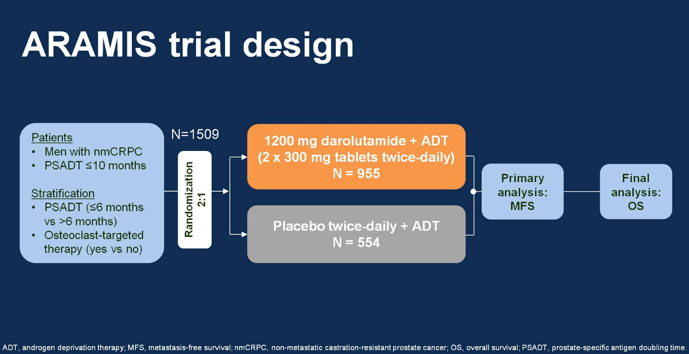 EAU2019 ARAMIS trial design