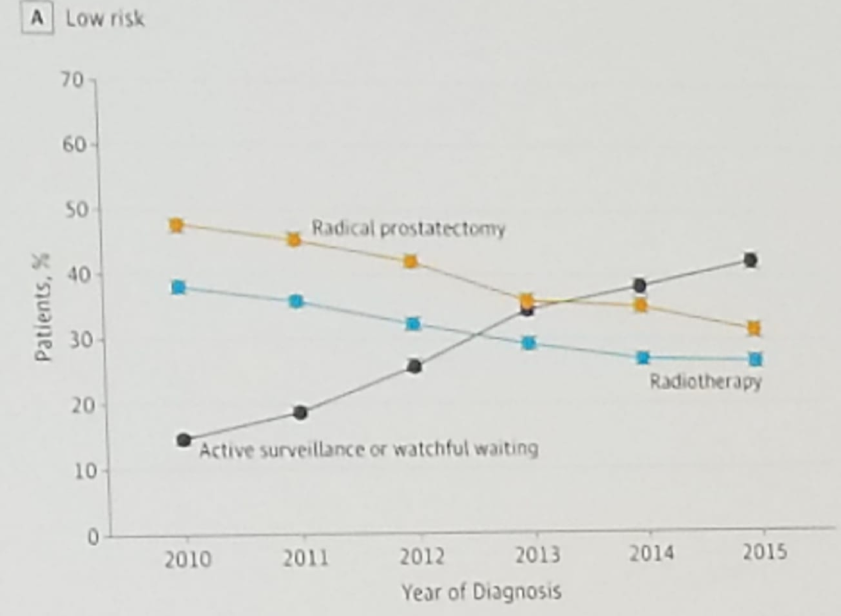 EAU2019 UroToday rising use of active surveillance in low risk prostate cancer