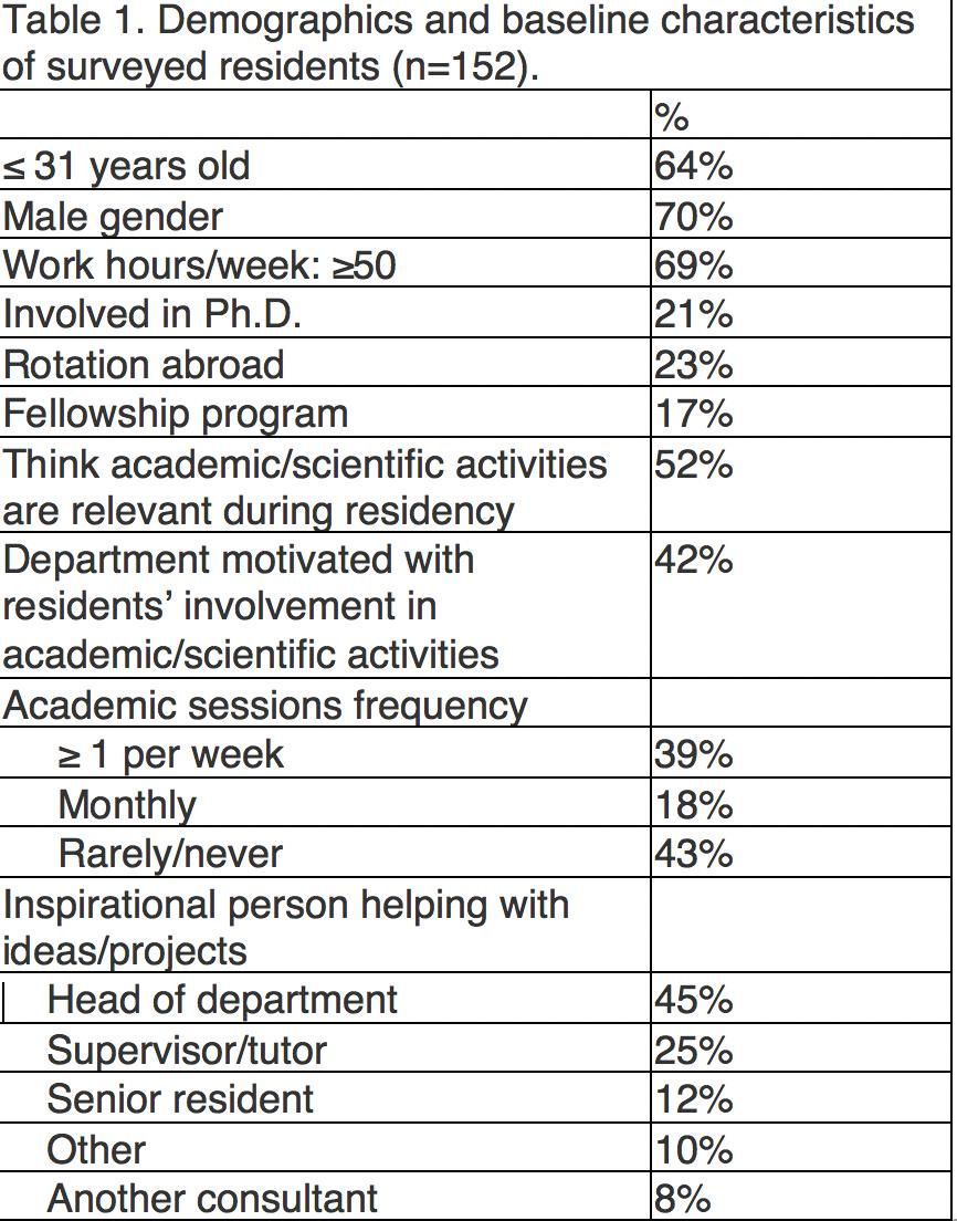 EAU 2019: Academic and Scientific Activity of European