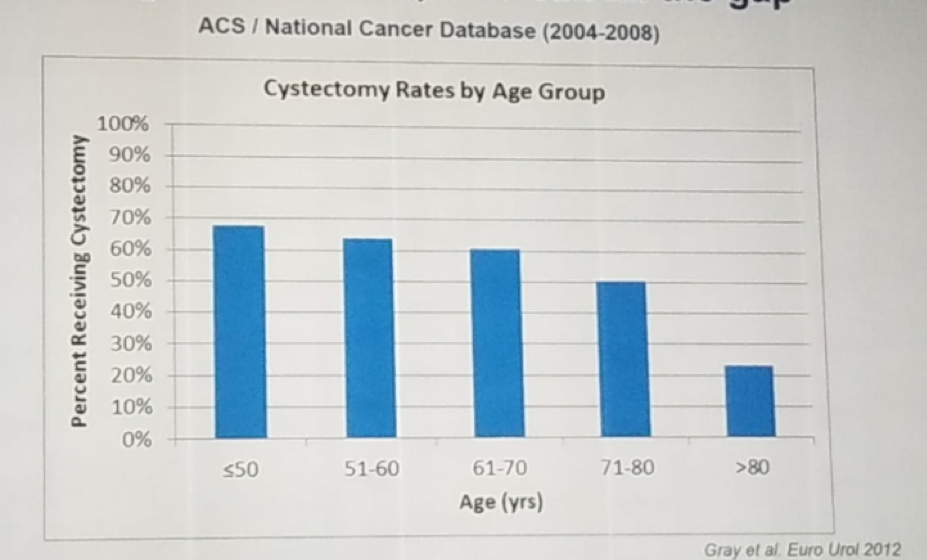 EAU 2019 Percentage of patients undergoing radical cystectomy