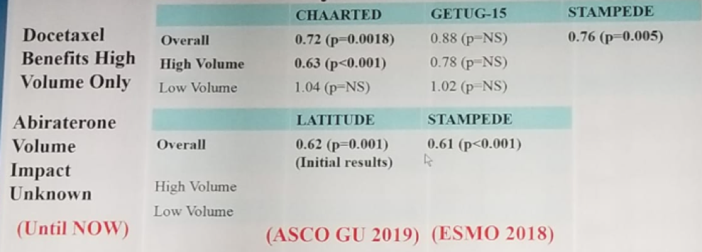 Eau 2019 Conclusions From Recent Oncology Meetings Regarding Hormone