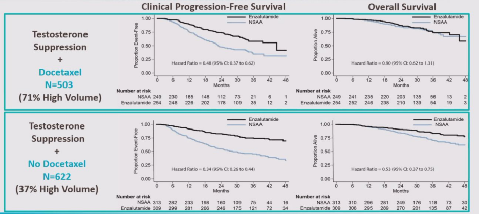ENZAMET clinical progression free survival