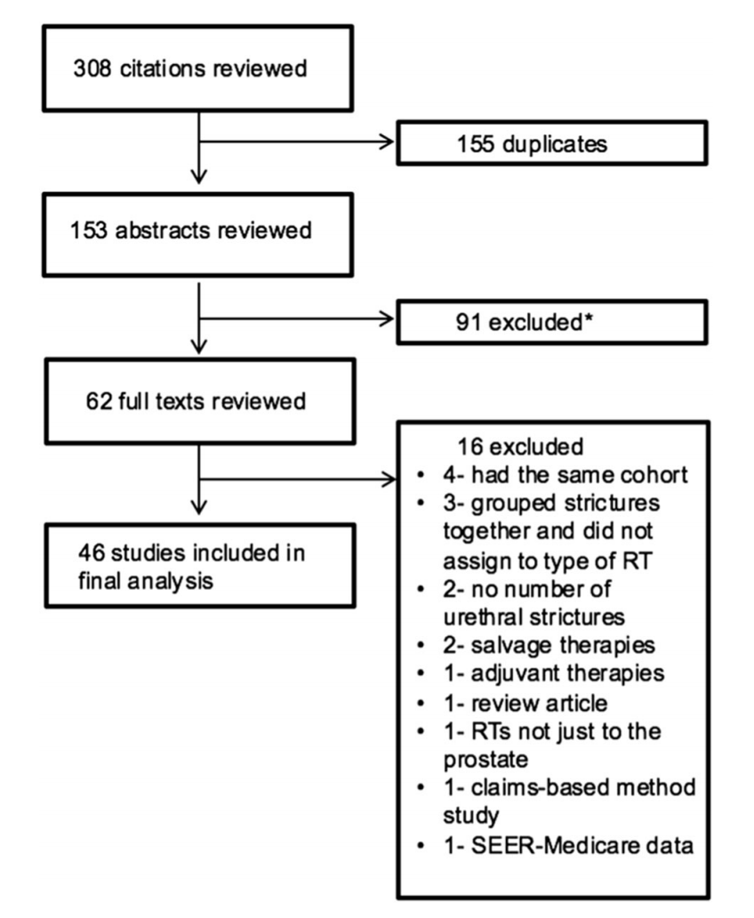 Prostate Cancer Radiation and Urethral Strictures: A