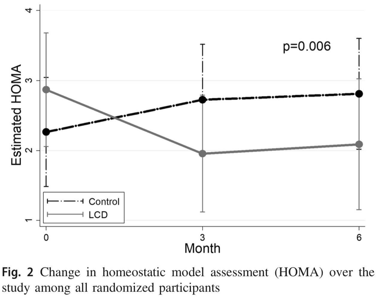 Fig 2 Change in HOMA