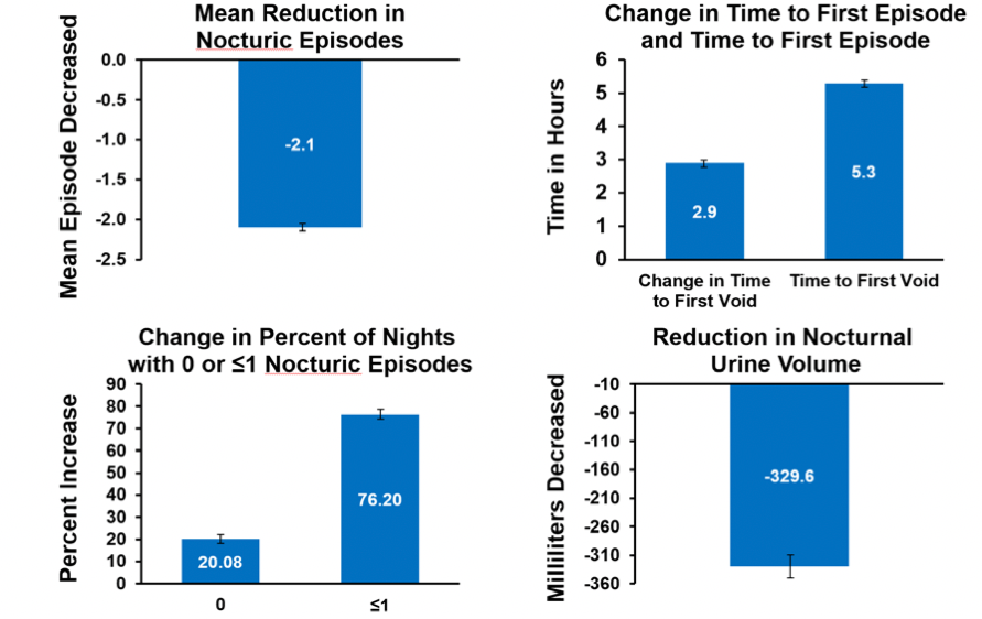 Figure 3: Improvements in Efficacy Endpoints