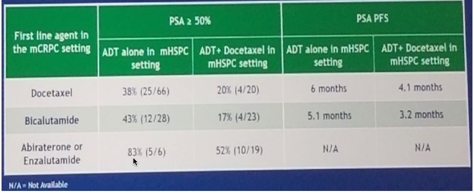 Figure 4 response to treaments in mCRPC post docetaxel in mHSPC