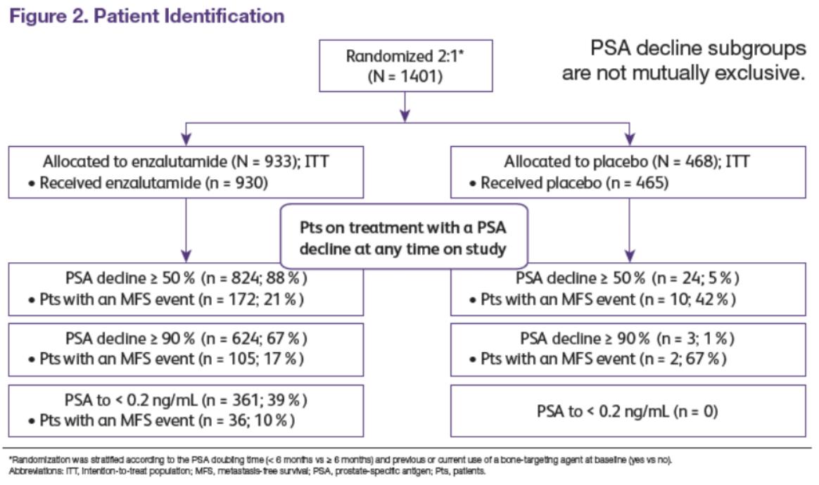 PSA és prostatitis)