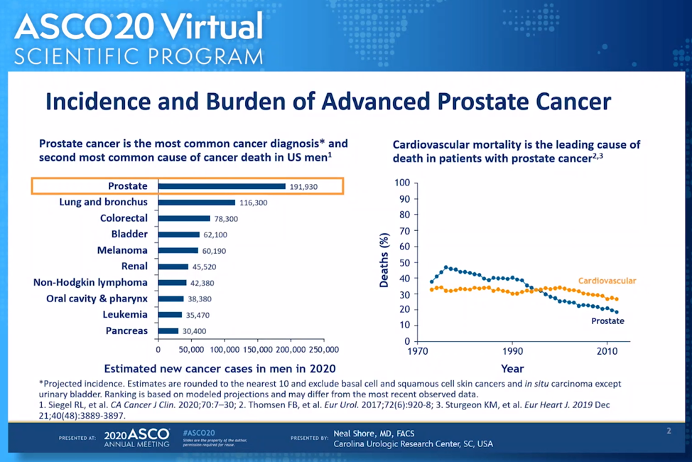Incidence_Burden_ASCO2020.png