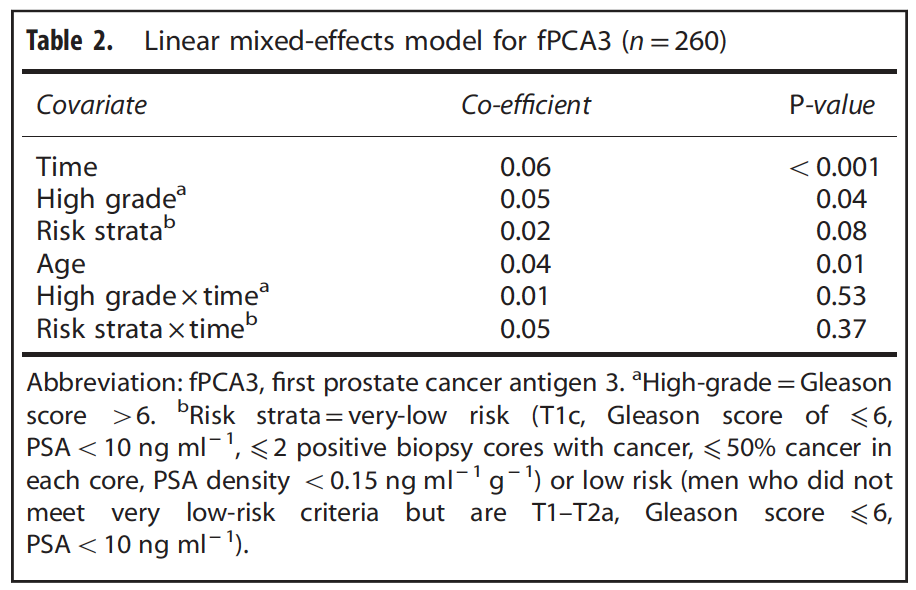 Longitudinal urinary PCA3 in active surveillance Linear mixed effects model for fPCA3