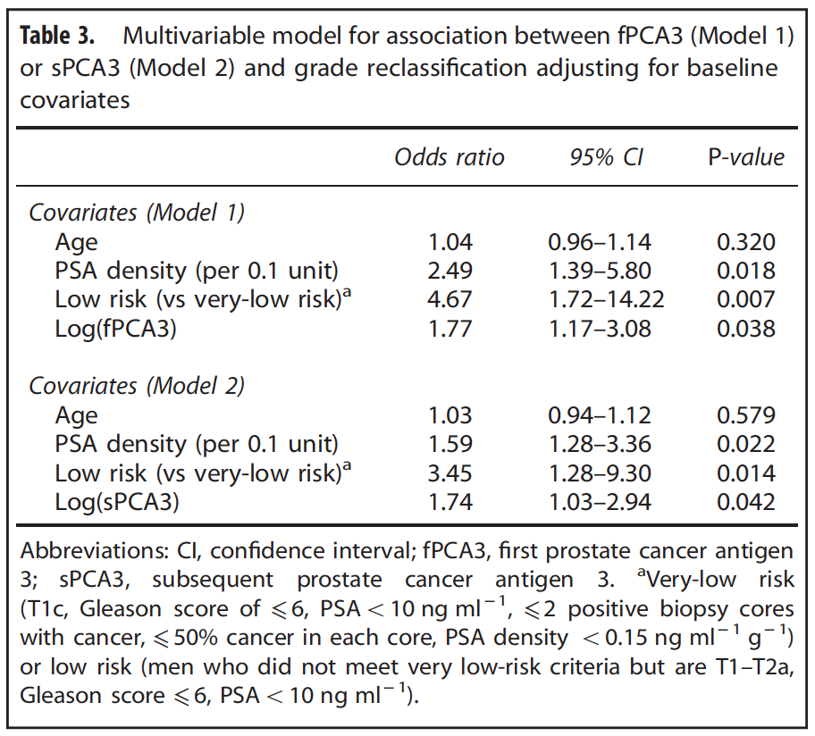 Longitudinal urinary PCA3 in active surveillance Multivariable model for association