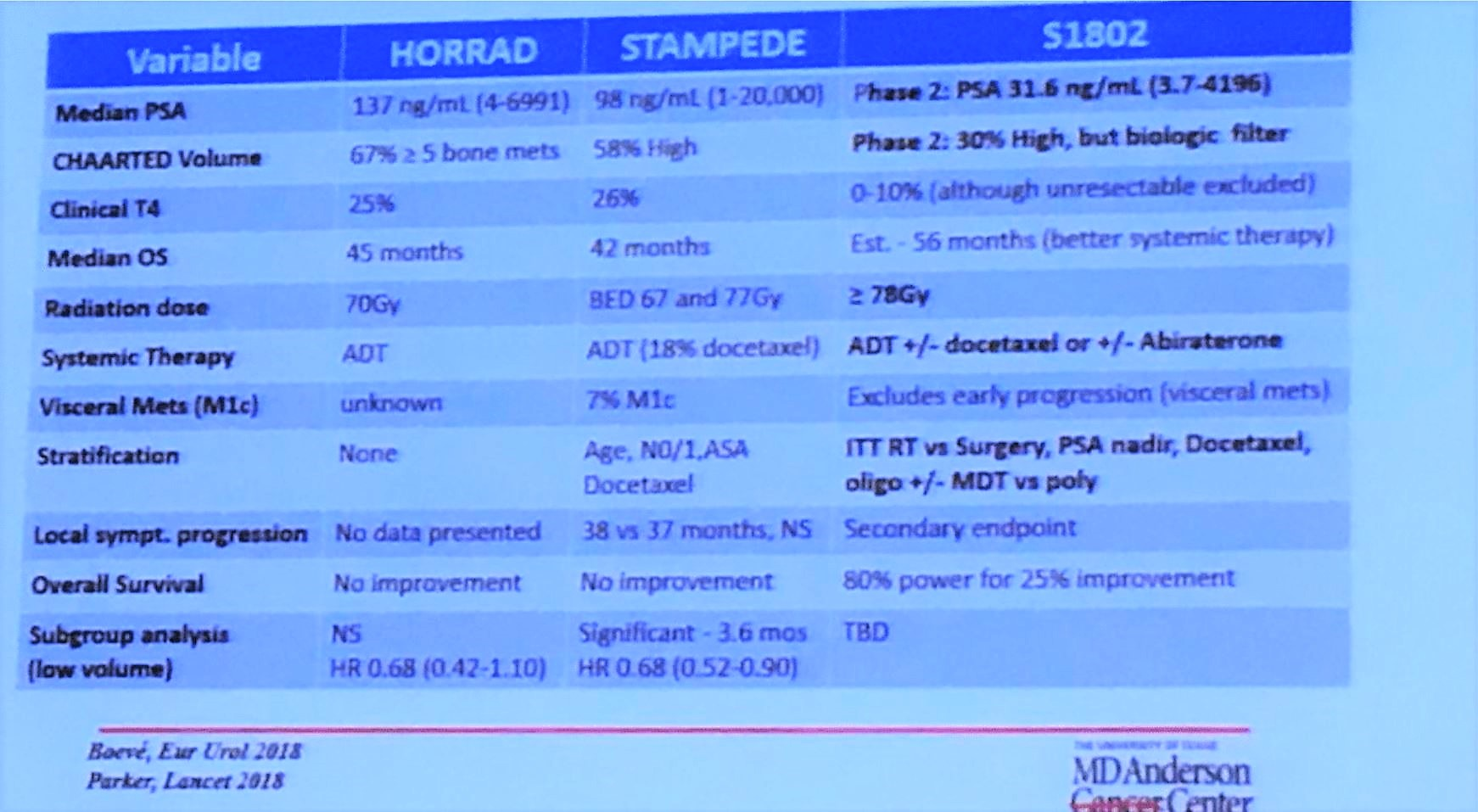 MDACC 2018 Trial Comparison