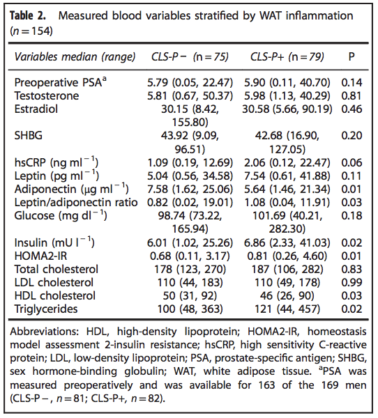 PCAN UroToday Measured blood variables stratified by WAT inflammation