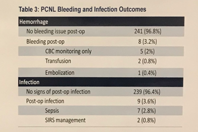 PCNL bleeding infection