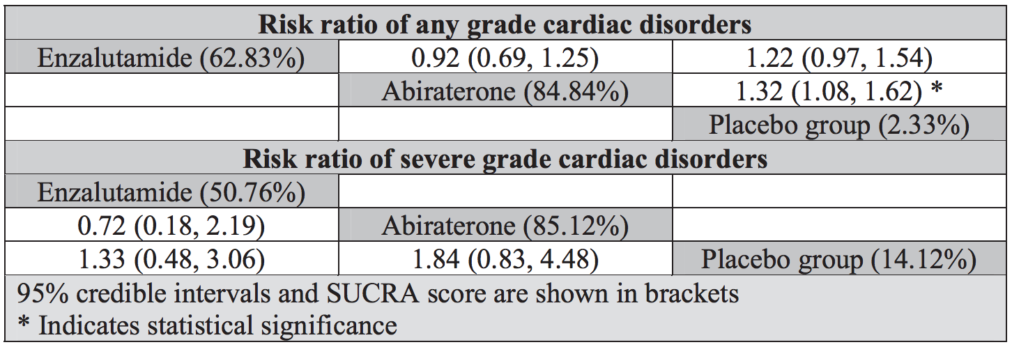 Risk ratio of any grade cardiac disorders