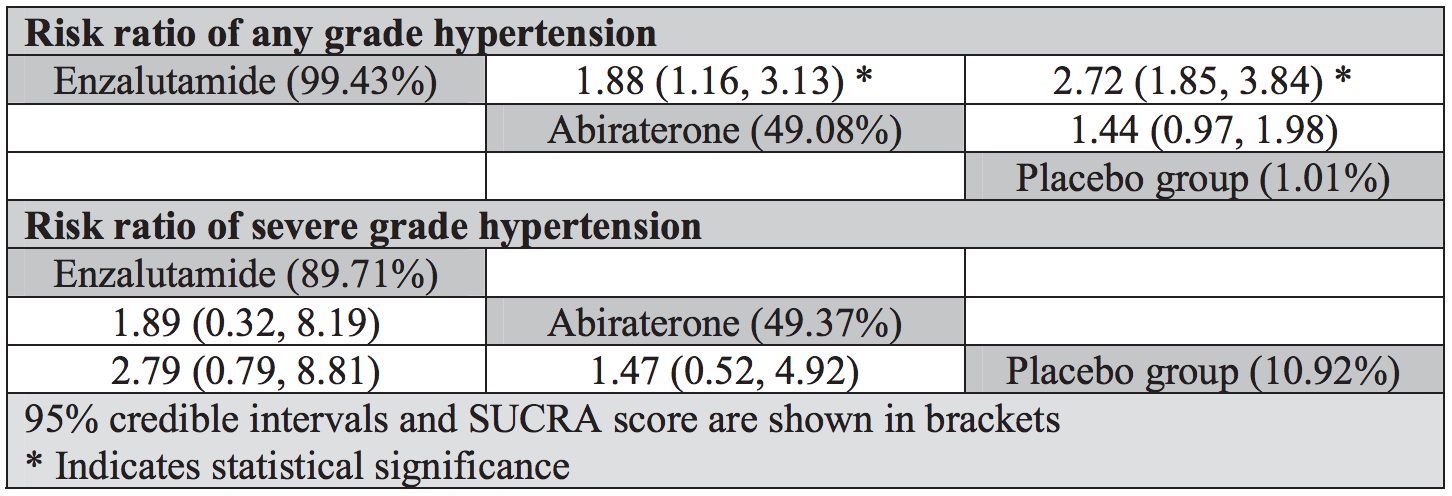 Risk ratio of any grade hypertension