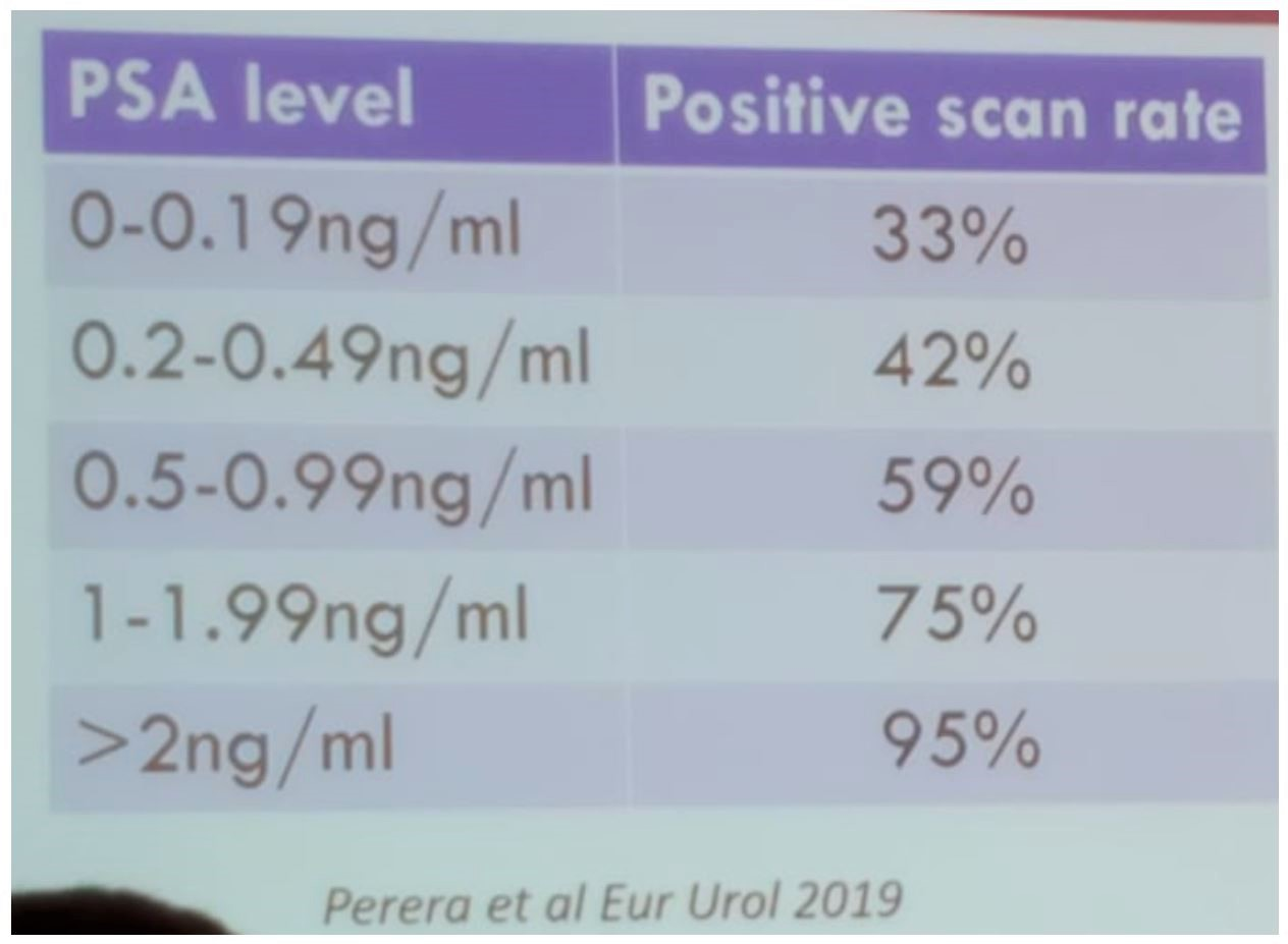 SIU 2019 PSMA positive scan rate at different PSA levels