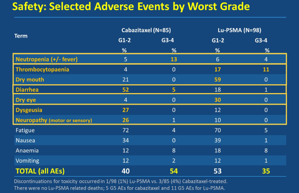 Safety_AdverseEvents_TheraP_ASCO2020.png