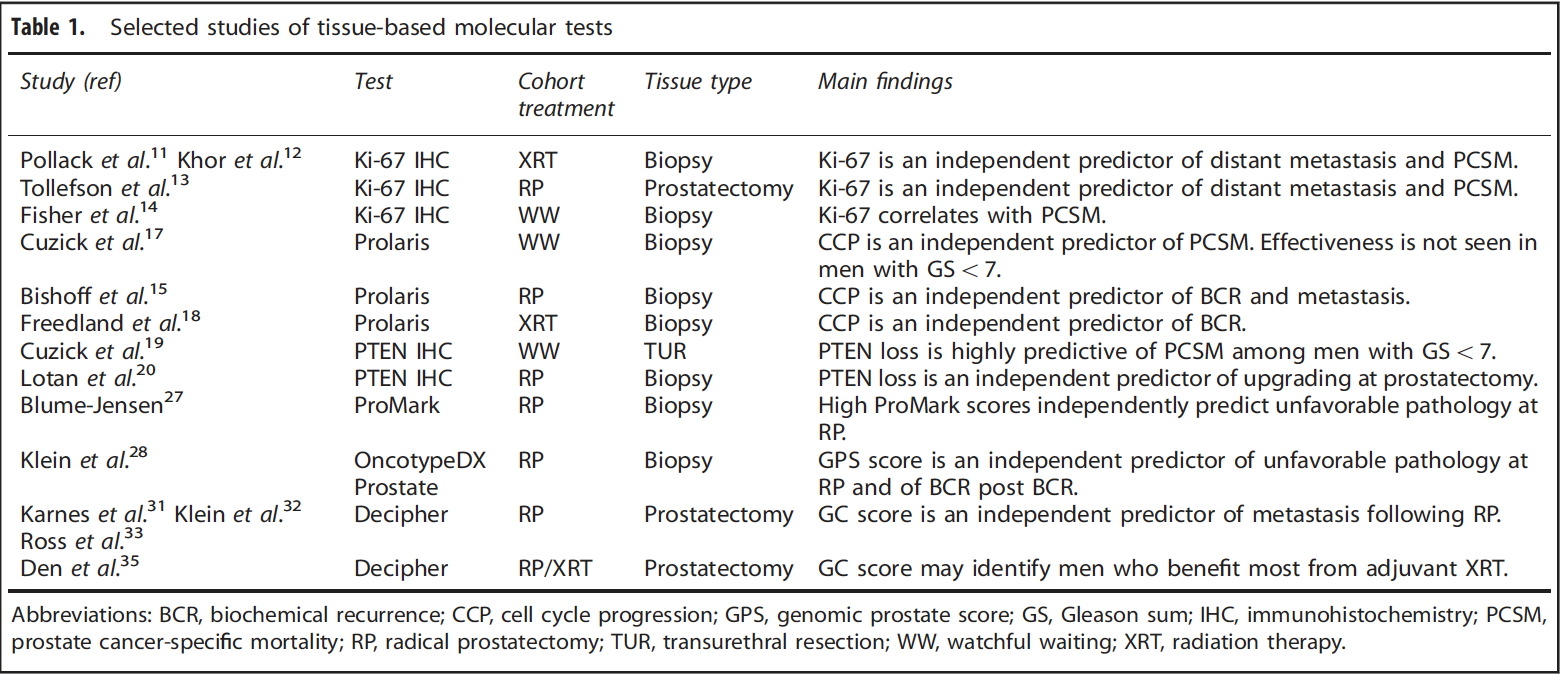 Which, when and why? Rational use of tissue-based molecular testing
