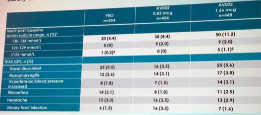 ICS 2018: Rapid Nocturia Efficacy of AV002, An Emulsified Microdose
