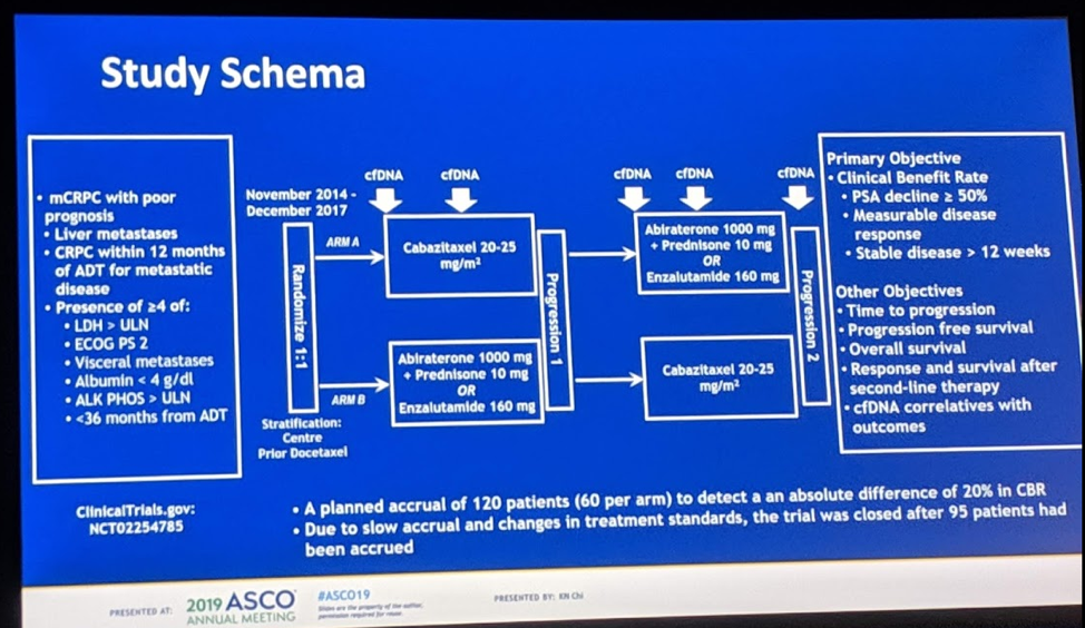 ASCO 2019: Updated Results from a Randomized Phase II Study of