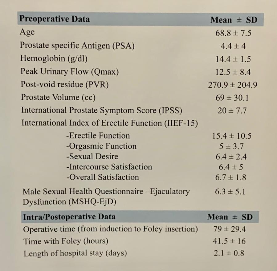 prostate psa 4.4