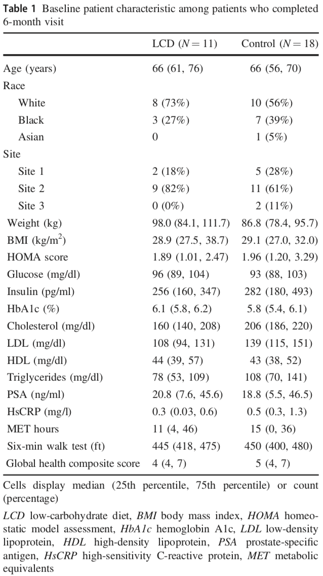 Table 1 Baseline Patient Characteristic Among Patients Who Completed 6 Month Visit 2