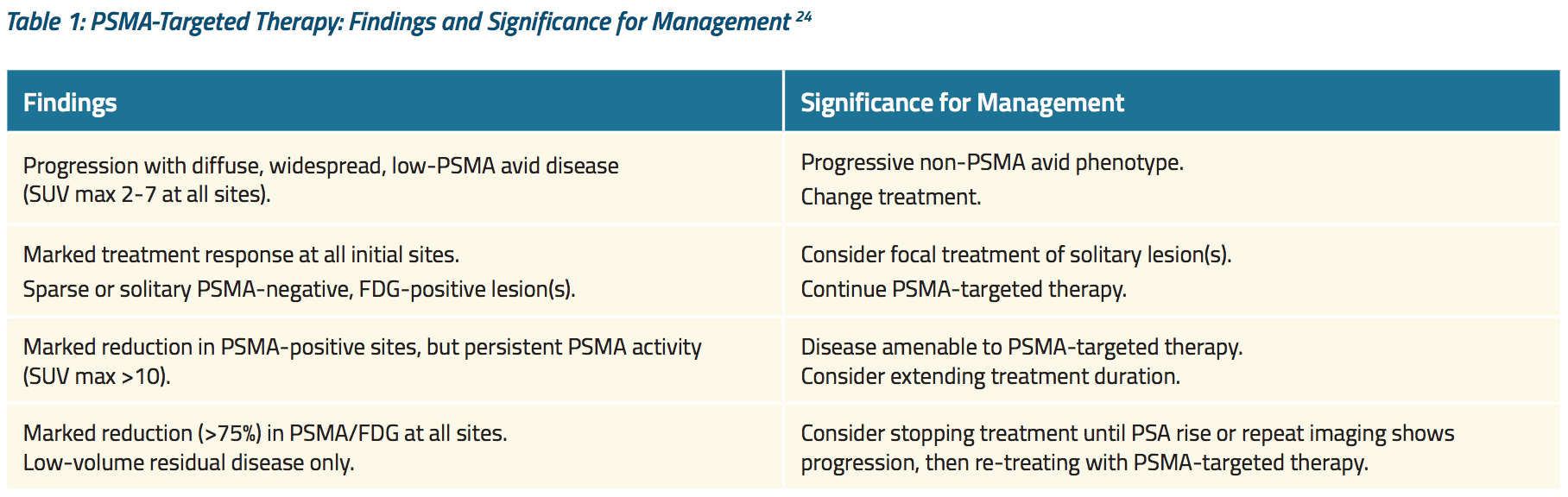 Table 1 PSMA Targeted Therapy Findings and Significance for Management