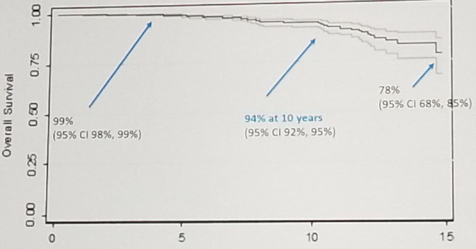 UroToday Overall survival rate was 15 years after long-term follow-up