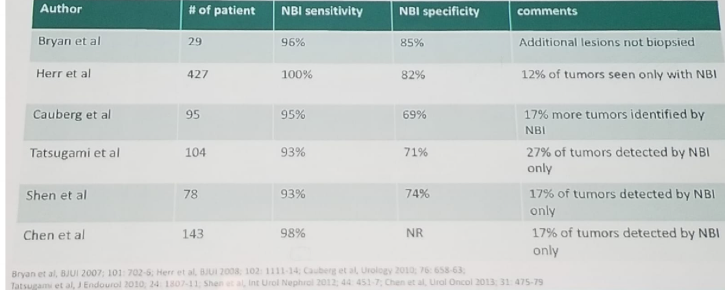 UroToday 3rd Bladder Congress NBI series demonstrating high specificity and sensitivity