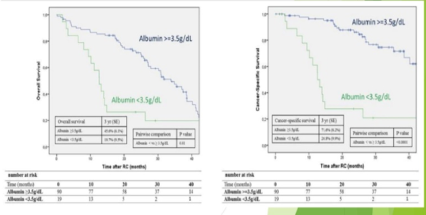 UroToday 3rd Bladder Congress Cancer specific and overall survival stratified by albumin level