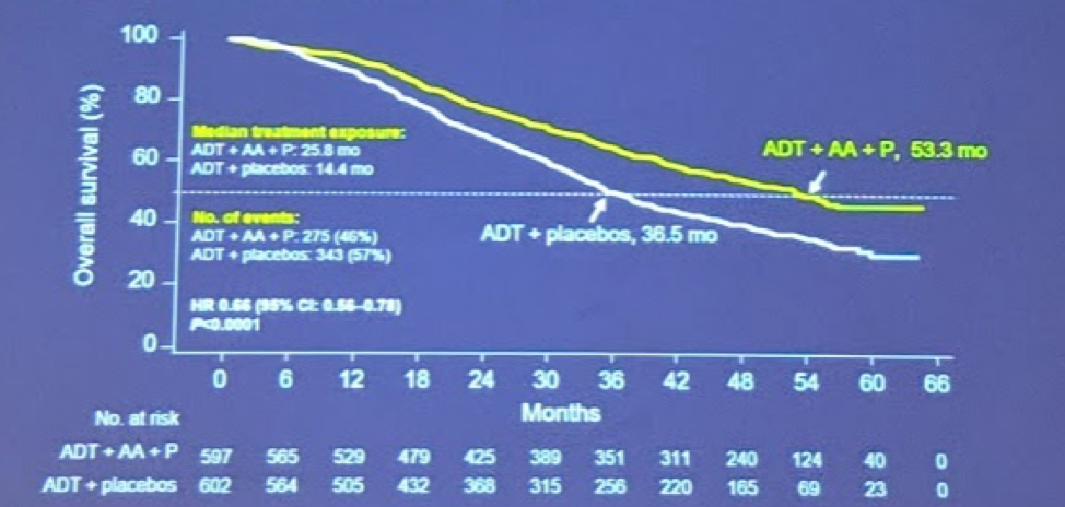 UroToday ASCOGU2019 LATITUDE 2